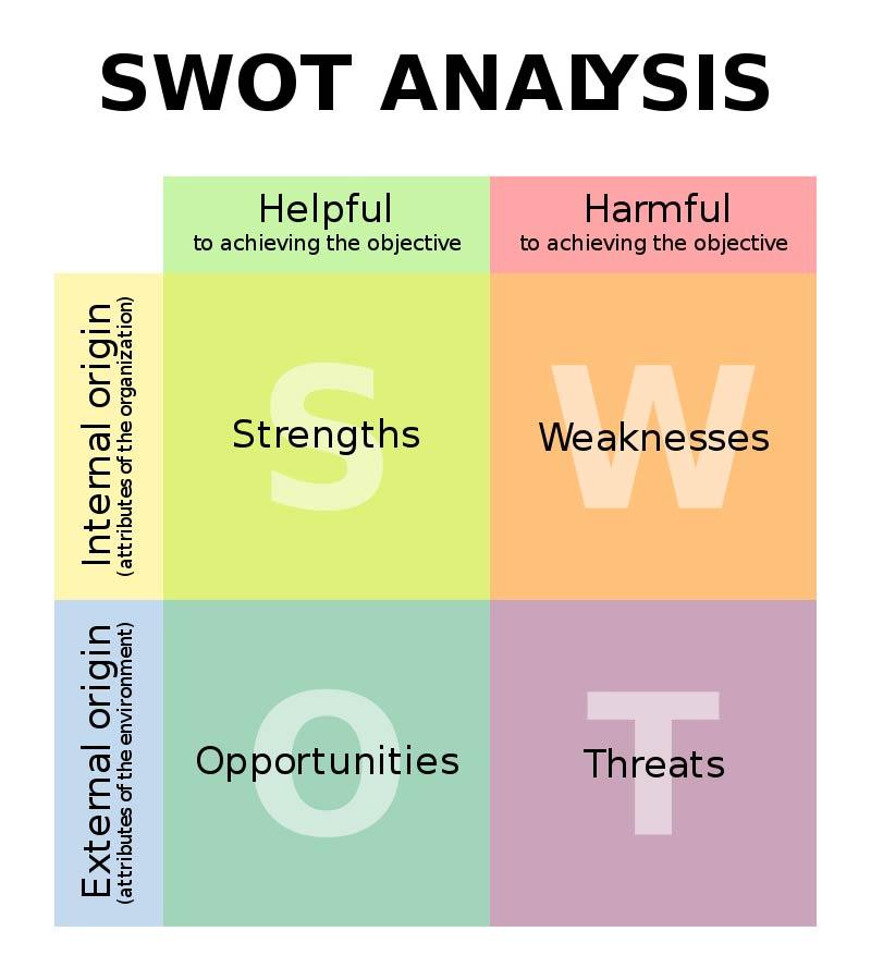 Analisi swot per aziende - Orto Creativo agenzia web marketing